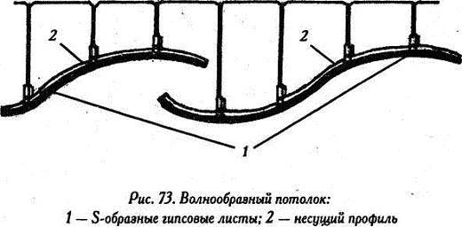 Купола из гипсокартона являются наиболее сложной частью конструктивной схемы и монтируются большей частью из...